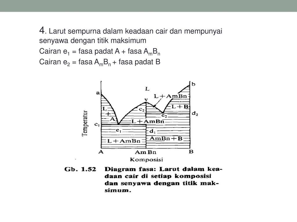 Diagram fasa phase diagram ppt download larut sempurna dalam keadaan cair dan mempunyai senyawa dengan titik maksimum ccuart Choice Image