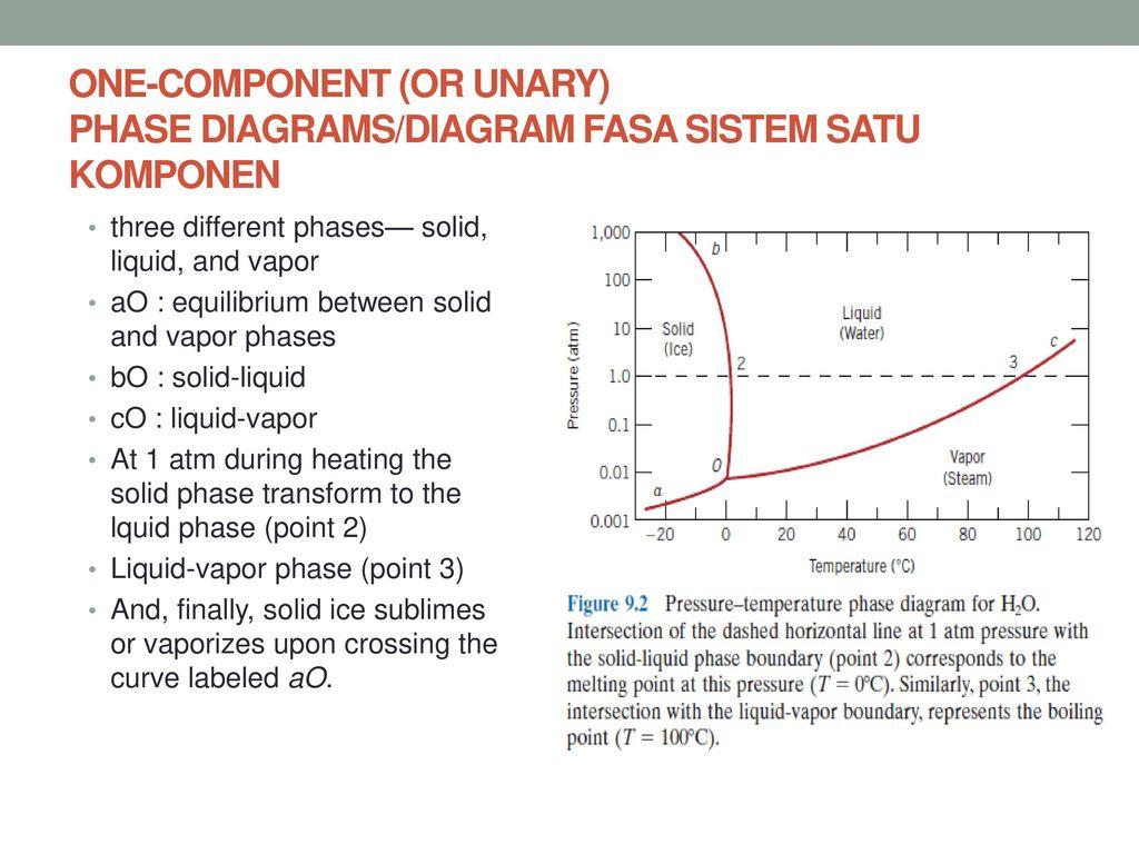 Diagram fasa phase diagram ppt download one component or unary phase diagramsdiagram fasa sistem satu komponen ccuart Images