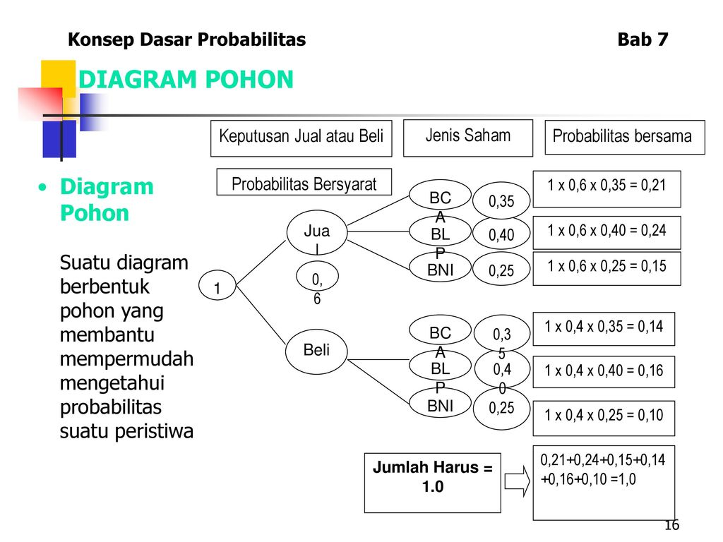 Konsep dasar probabilitas ppt download 16 diagram pohon diagram pohon ccuart Choice Image