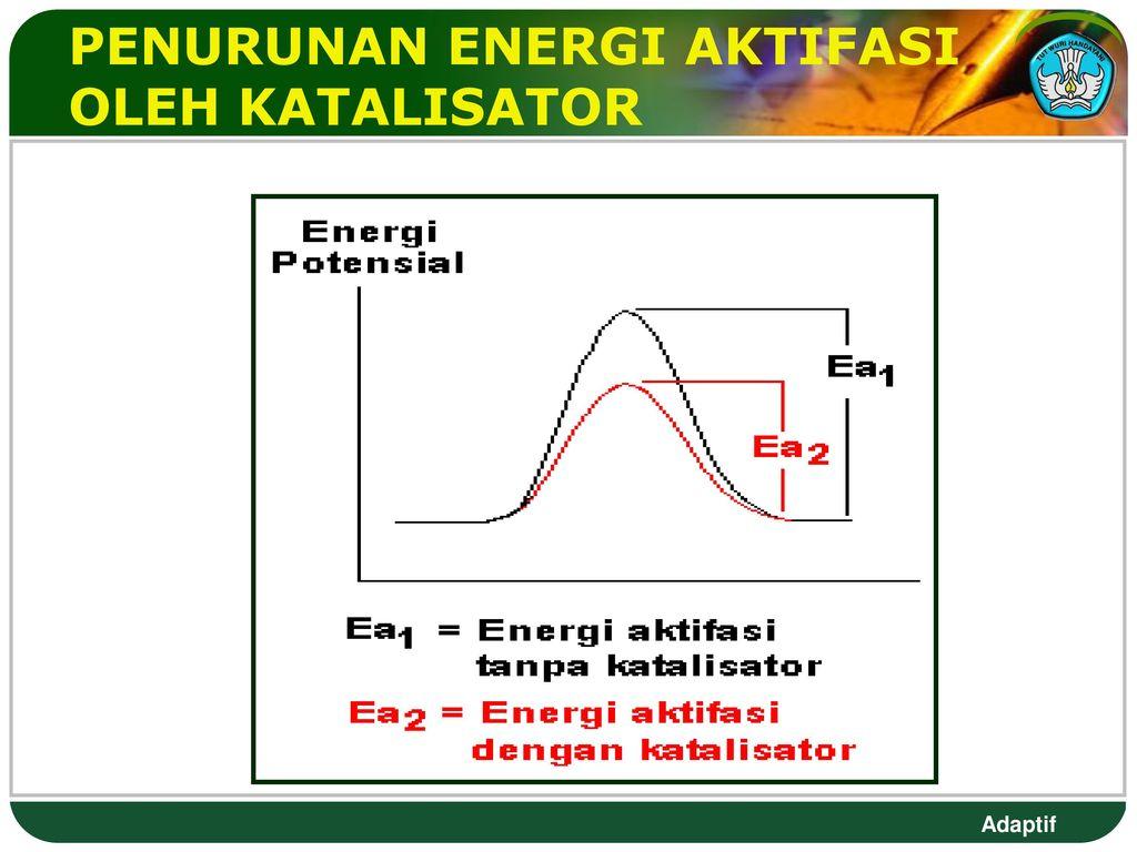 Kecepatan reaksi dan energi ppt download 23 penurunan energi aktifasi oleh katalisator ccuart Image collections