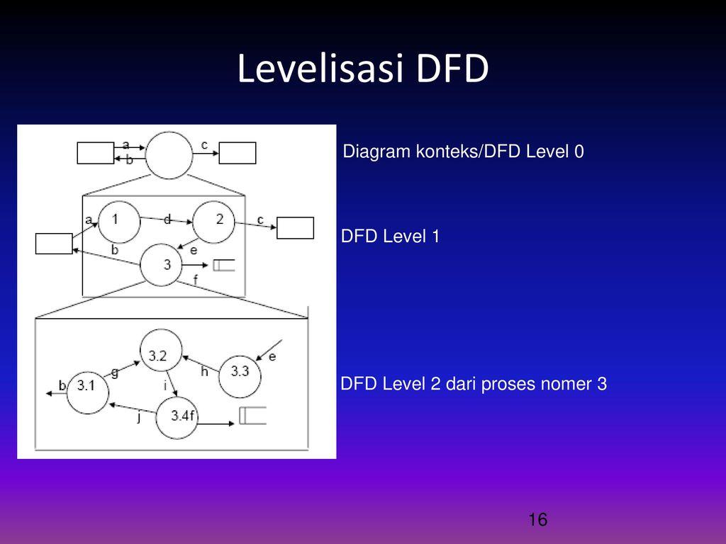 Data flow diagram dfd ppt download levelisasi dfd diagram konteksdfd level 0 dfd level 1 ccuart Images