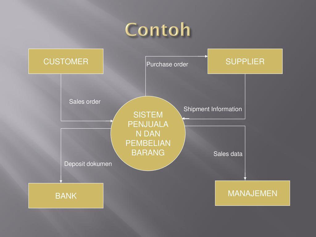 Diagram konteks dan diagram alir data ppt download 3 sistem ccuart Choice Image