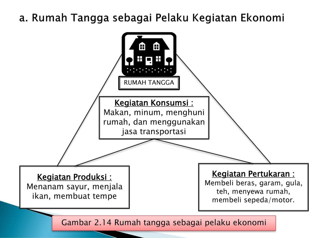 Bab 2 kegiatan ekonomi konsumen dan produsen ppt download rumah tangga sebagai pelaku kegiatan ekonomi ccuart Image collections