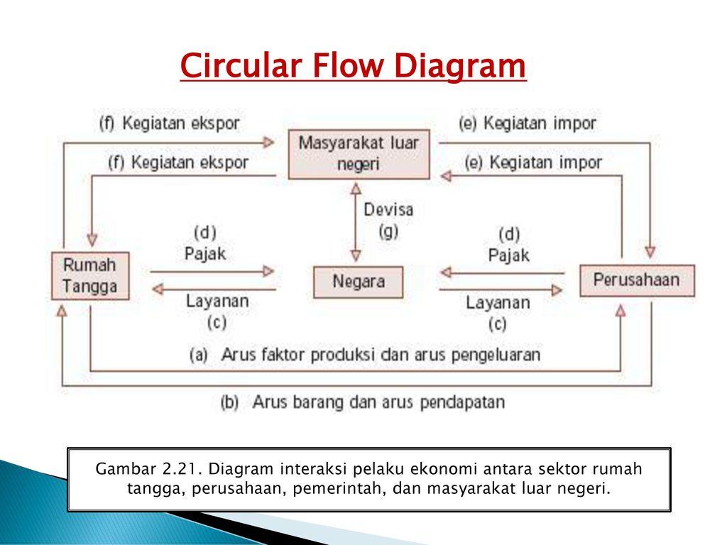 Bab 2 kegiatan ekonomi konsumen dan produsen ppt download circular flow diagram gambar 221 ccuart Choice Image