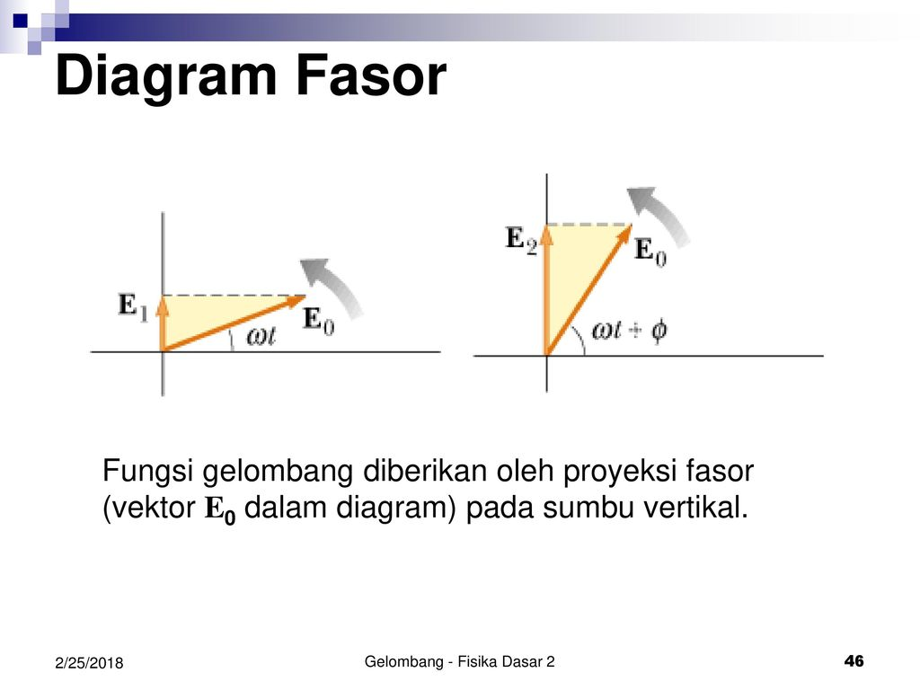 Gelombang ppt download gelombang fisika dasar 2 ccuart Image collections