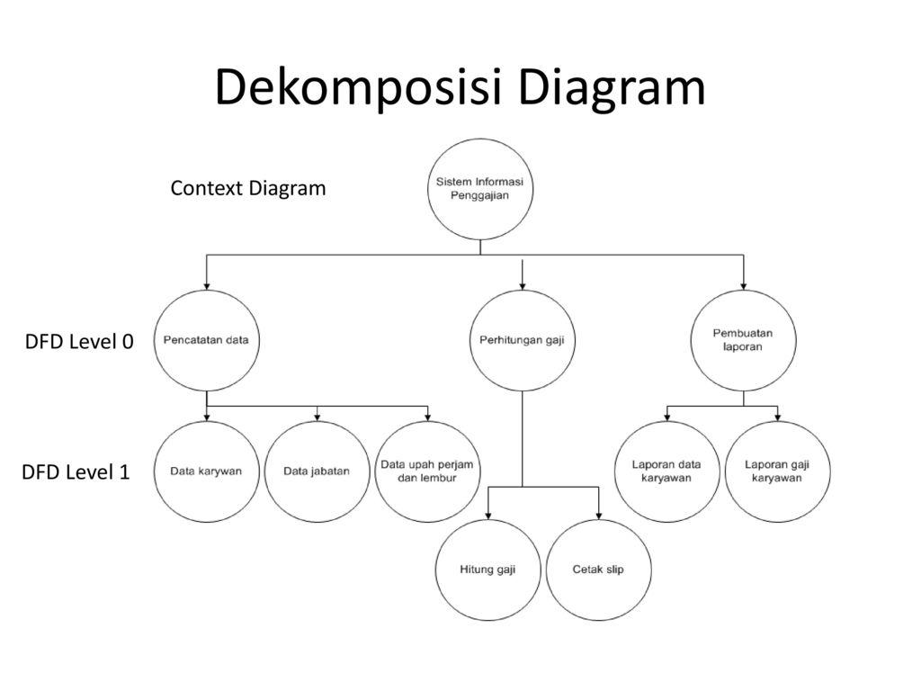 Latihan data flow diagram ppt download 5 dekomposisi diagram context diagram dfd level 0 dfd level 1 ccuart Images