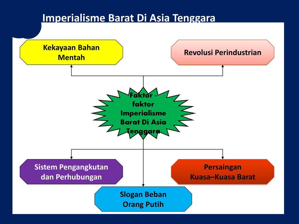 Ringkasan Bab 1 Ting 5 A Imperialisme I Makna Ppt Download