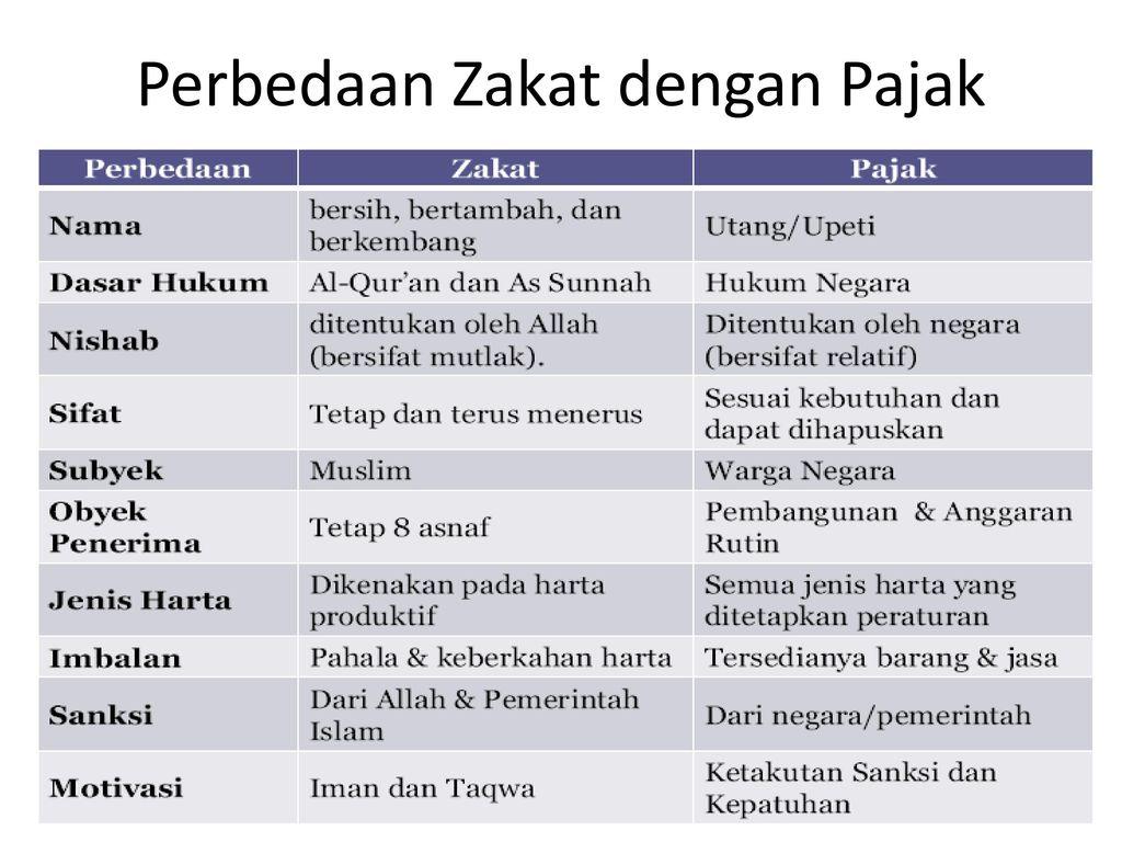 Akuntansi Zakat Infak Shadaqah Ppt Download