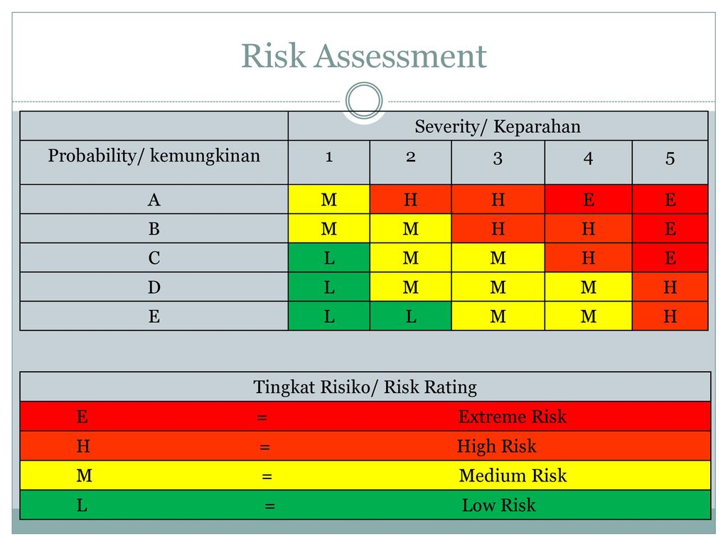 Hiradc Hazard Identification Risk Assessment And Determining Controls Ppt Download Spend time instructing, not assessing. hiradc hazard identification risk