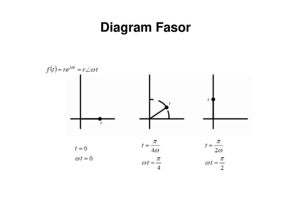 Konsep fasor dan penerapannya ppt download 3 diagram fasor ccuart Gallery