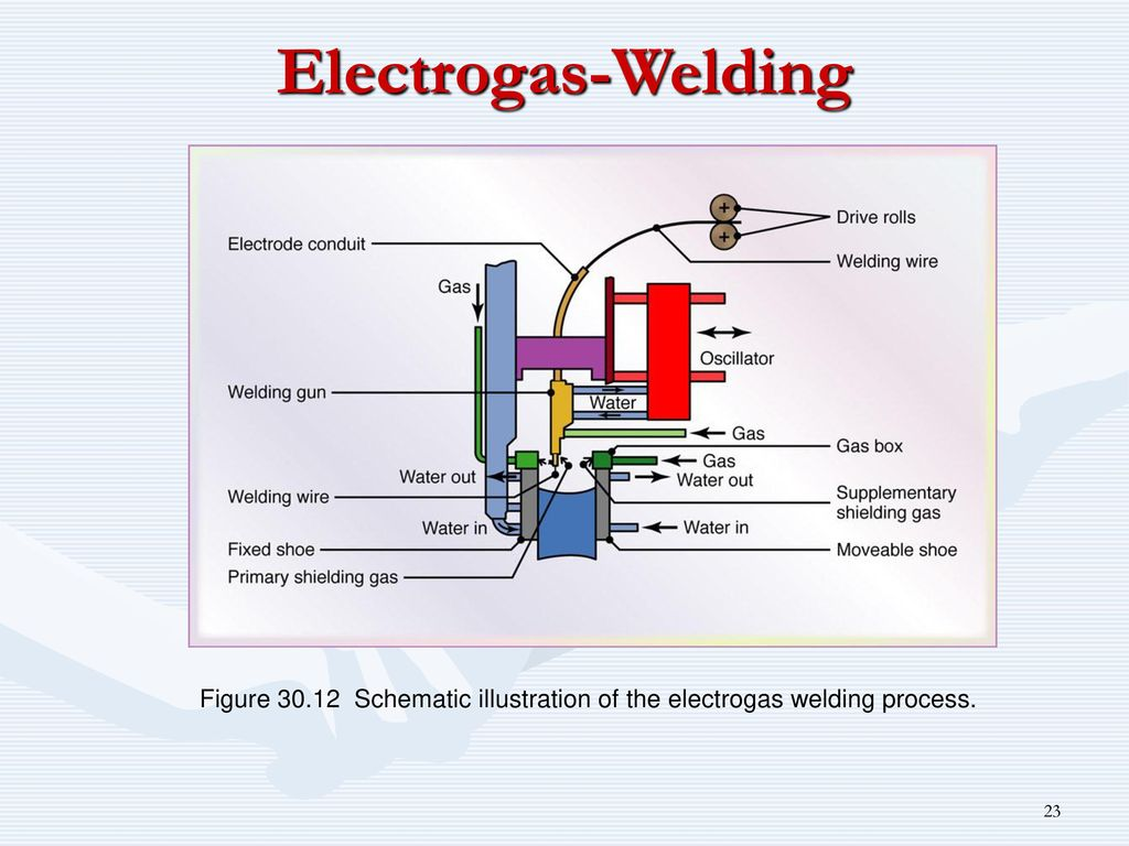Fusion Welding Processes Ppt Download