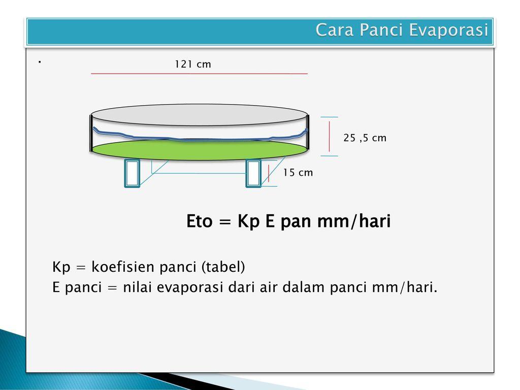 Iii6 Penguapan Air A Definisi Ppt Download