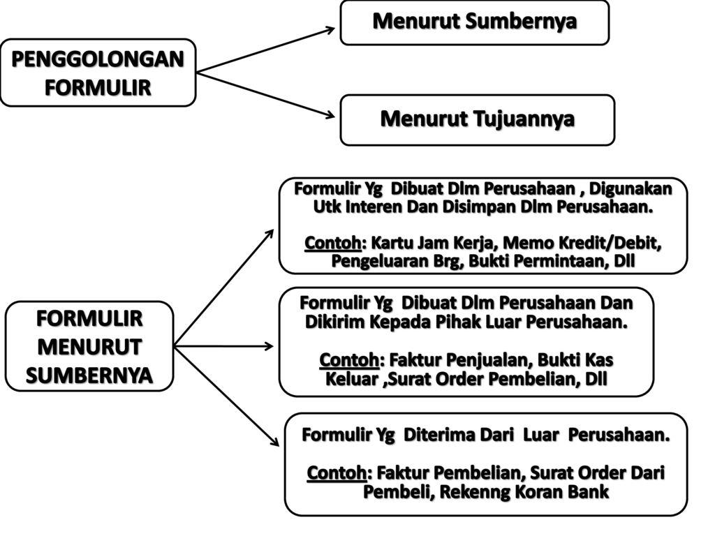 Formulir Form Sistem Akuntansi Organisasi Formulir Catatan