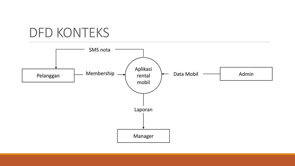 Diagram Alur Data Dfd Ppt Download