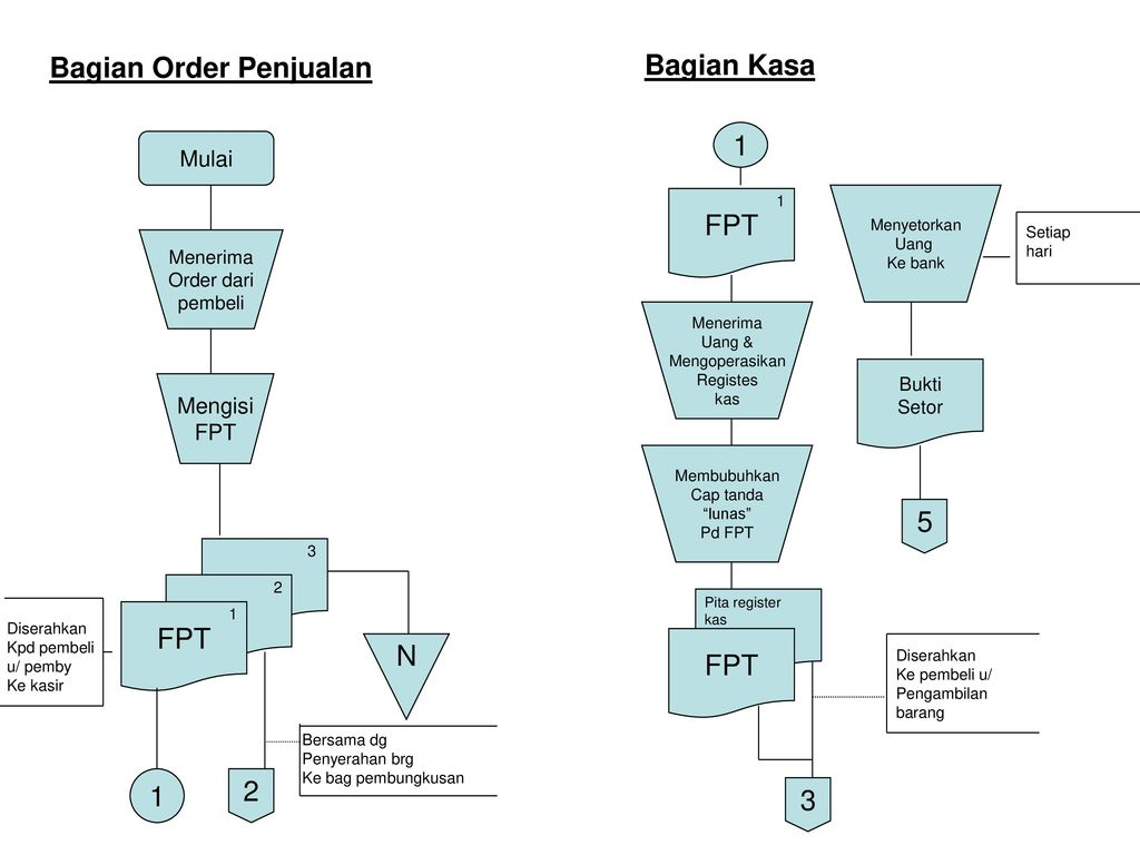 Contoh Flowchart Sistem Penjualan Tunai Di Suatu Toko Buku Ppt