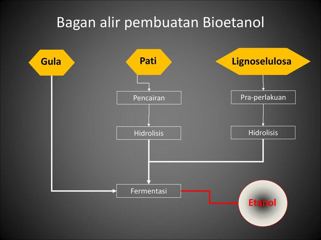 K 11 bio etanol ppt download bagan alir pembuatan bioetanol ccuart Choice Image