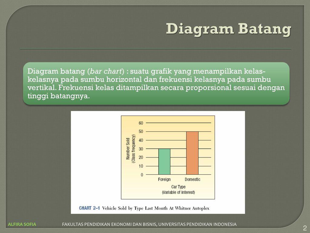 Pertemuan 3 distribusi frekuensi ppt download diagram batang ccuart Choice Image