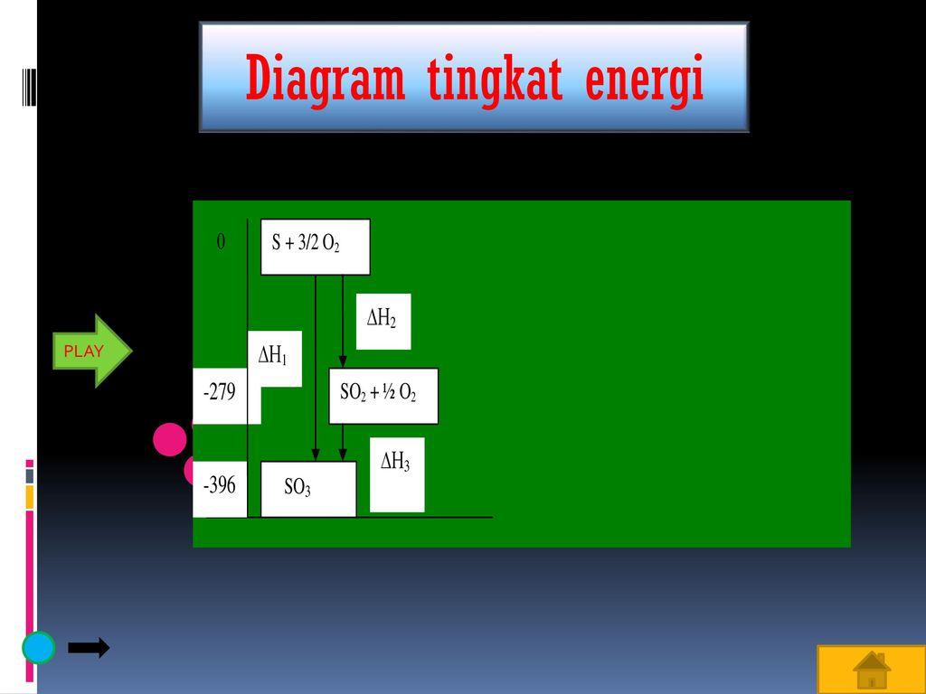 Penentuan perubahan entalpi entalpi pembentukan standar ppt download diagram tingkat energi ccuart Gallery