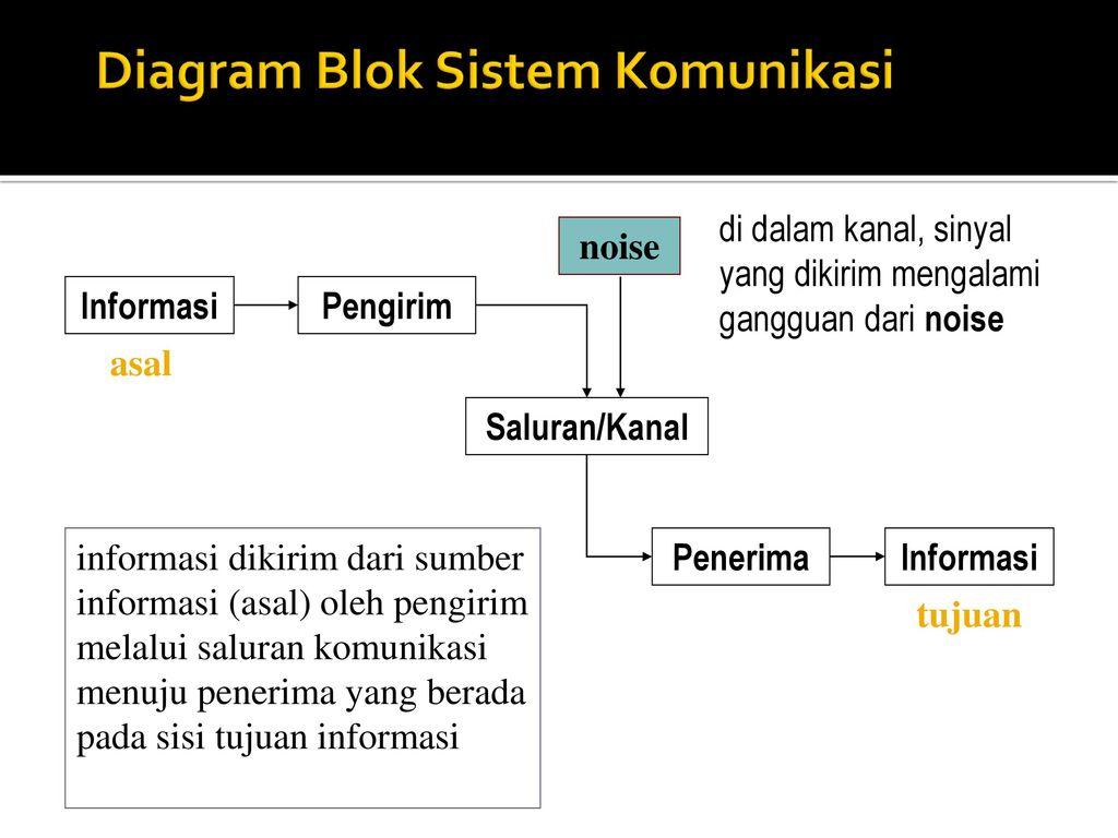 S indriani l mt sistem komunikasi ppt download diagram blok sistem komunikasi ccuart Gallery