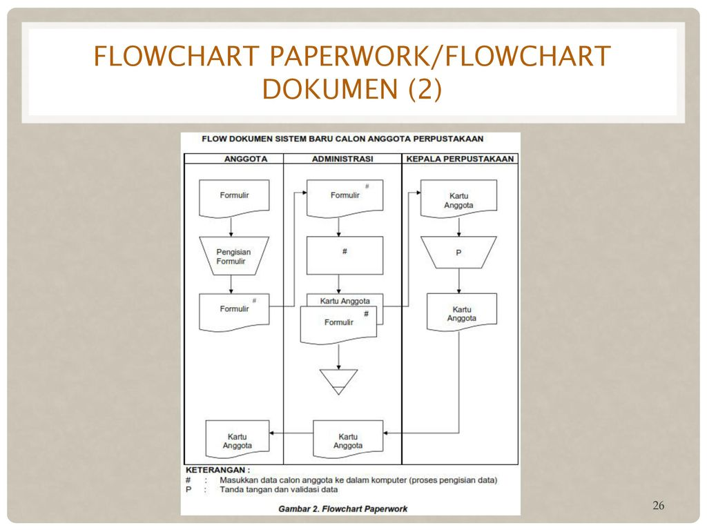Unduh 680 Koleksi Gambar Flowchart Dokumen Terbaik HD