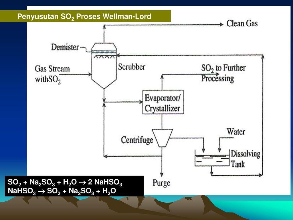 4 pengendalian emisi voc ke atmosfir ppt download penyusutan so2 proses wellman lord ccuart Images