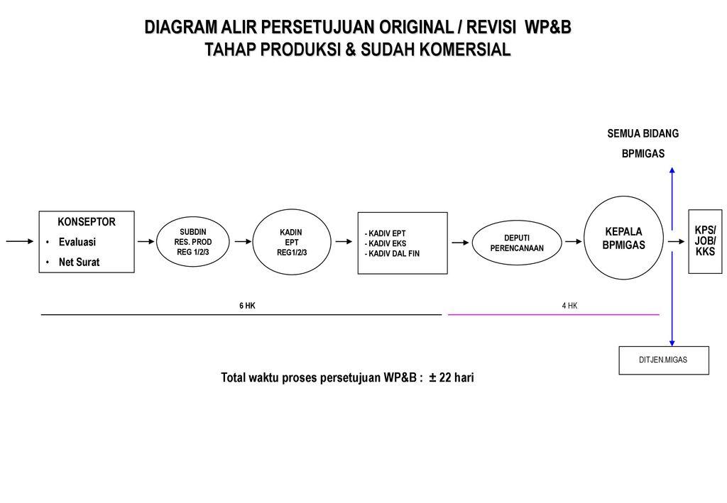 Work program budget ppt download 20 diagram ccuart Choice Image