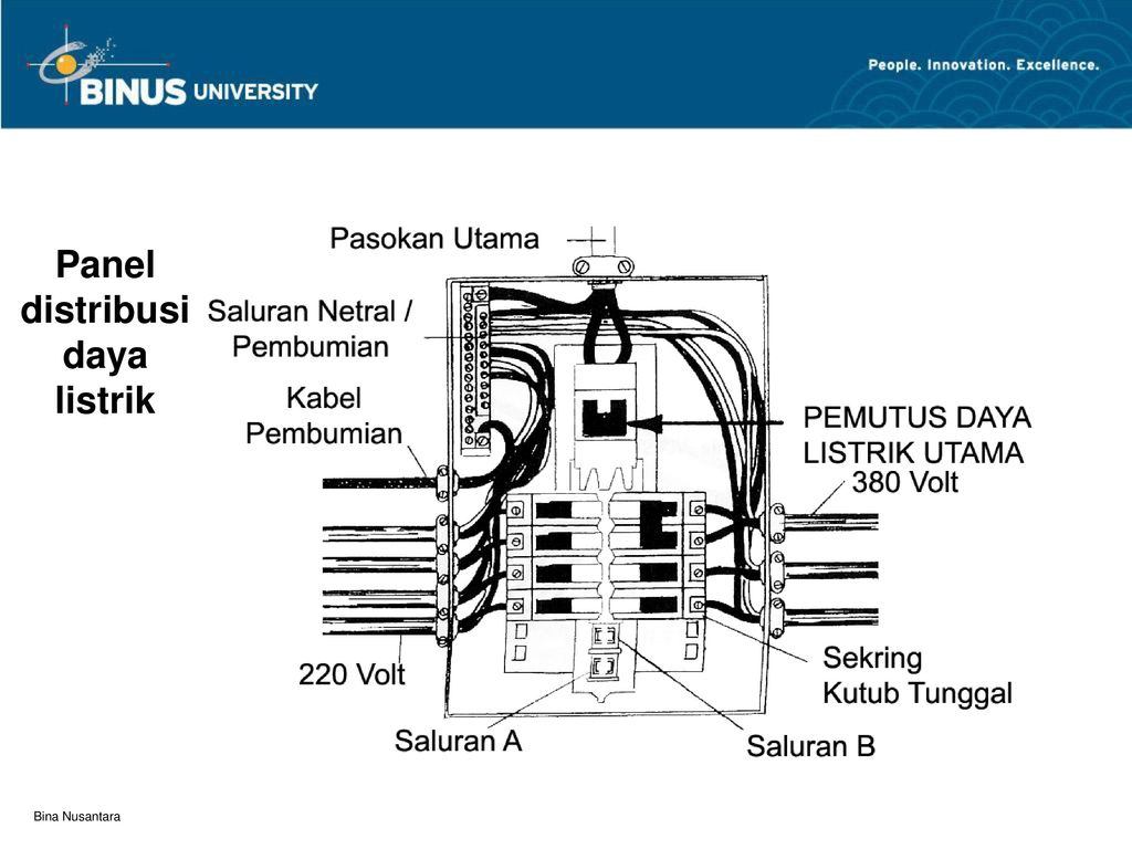 Sistem utilitas jaringan elektrikal pertemuan ppt download 8 panel distribusi daya listrik ccuart Image collections
