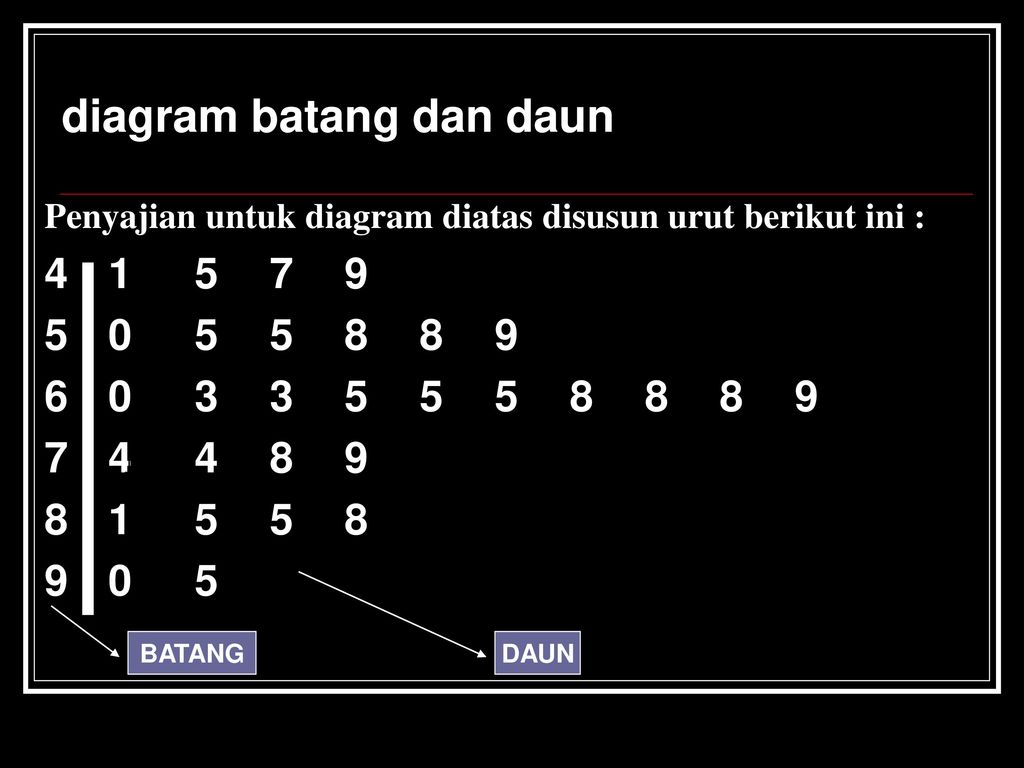Statistika dra th widyantini m ppt download diagram batang dan daun ccuart Images