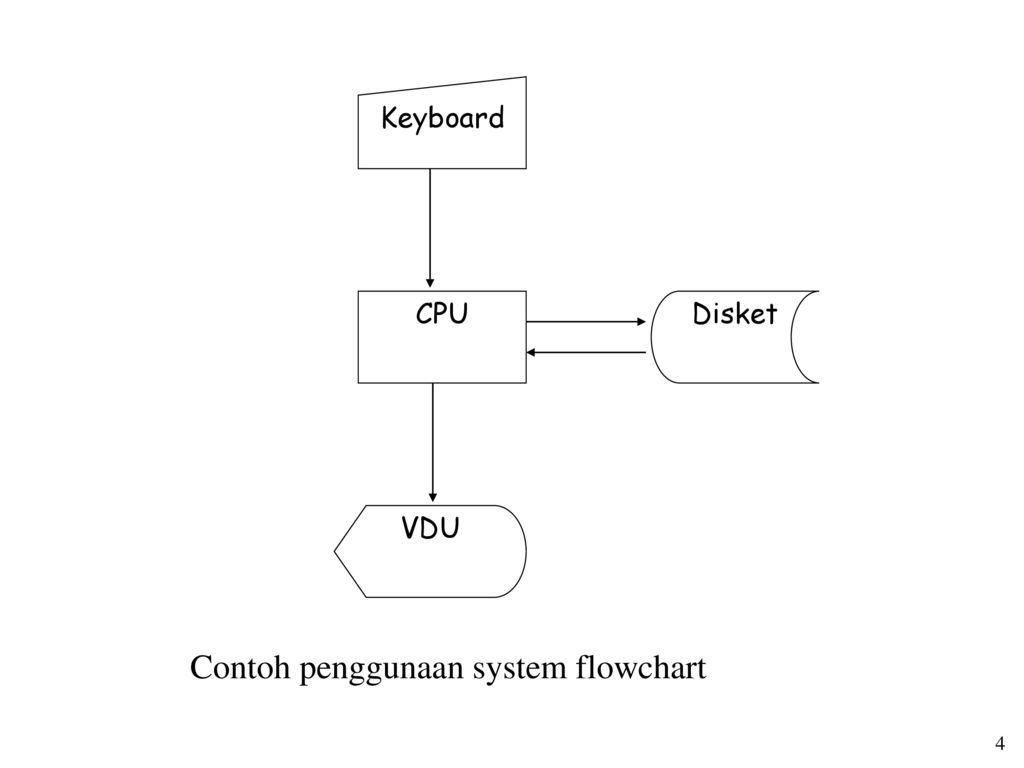 Flowchart Diagram Alur Ppt Download
