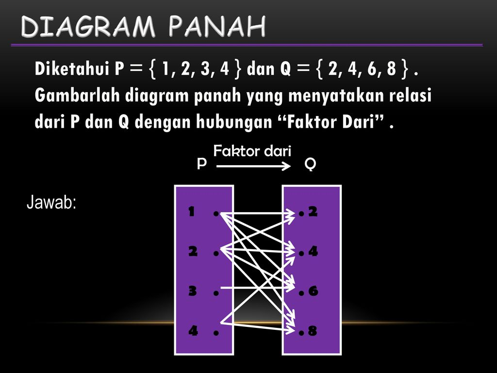Bab 2 persamaan dan fungsi kuadrat ppt download diagram panah ccuart Gallery
