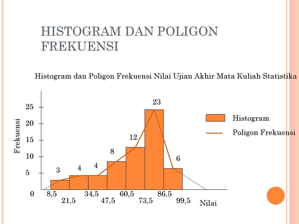 Distribusi frekuensi ppt download histogram dan poligon frekuensi ccuart Image collections