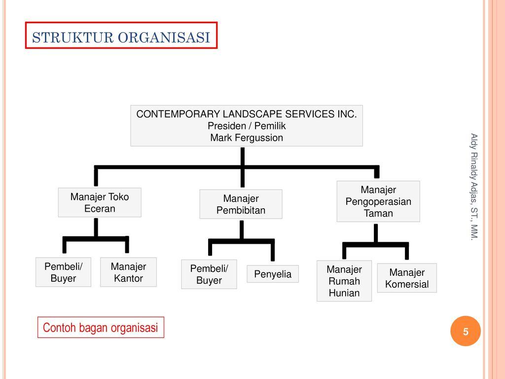 mengorganisasikan perusahaan bisnis ppt download Bentuk Bagan Organisasi 5 struktur organisasi contoh bagan organisasi
