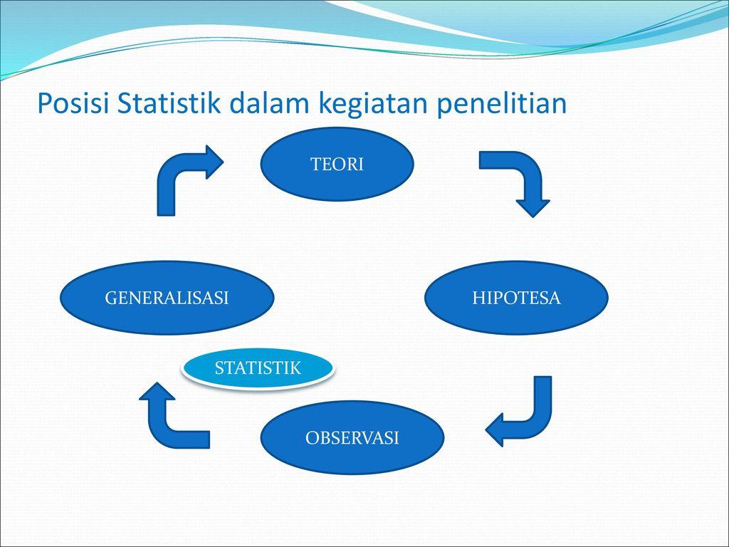 30+ Tahap awal dalam kegiatan statistika adalah ideas
