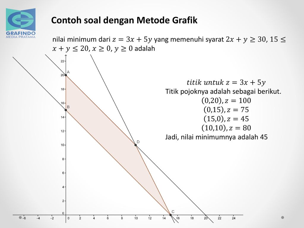 Contoh Soal Pertidaksamaan Linear Dua Variabel Kelas 11 Grafik