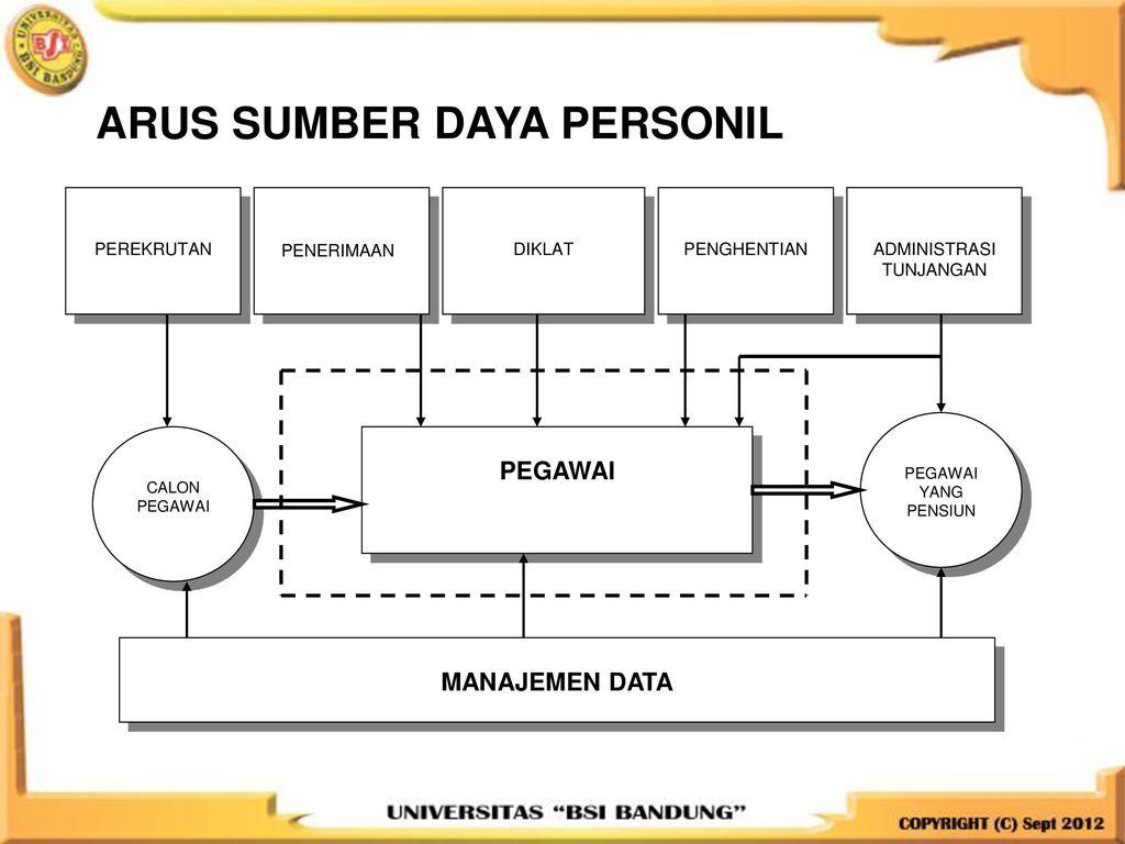 Pertemuan 6 sistem informasi sumber daya manusia dan ppt download arus sumber daya personil ccuart Gallery