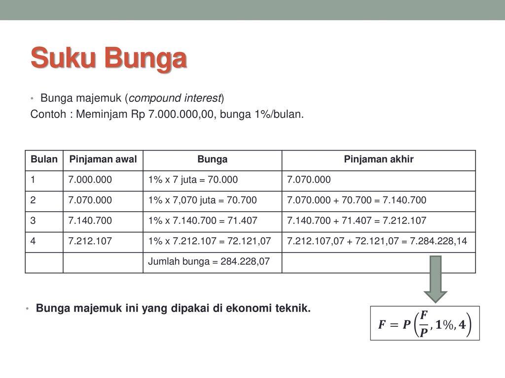 Ekonomi Teknik Matematika Uang Ppt Download