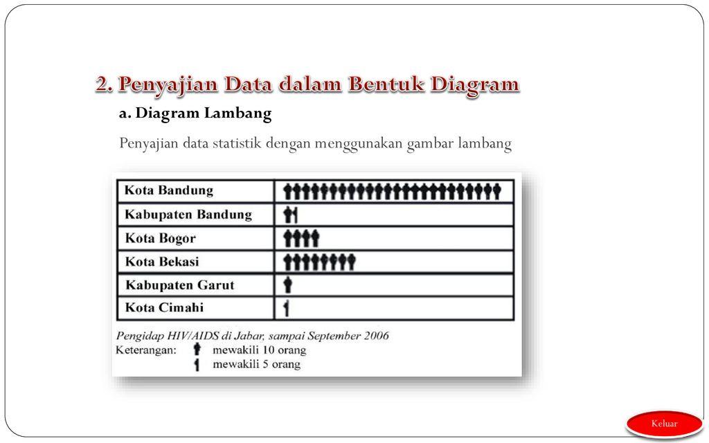 Data choirudin mpd ppt download penyajian data dalam bentuk diagram ccuart Image collections