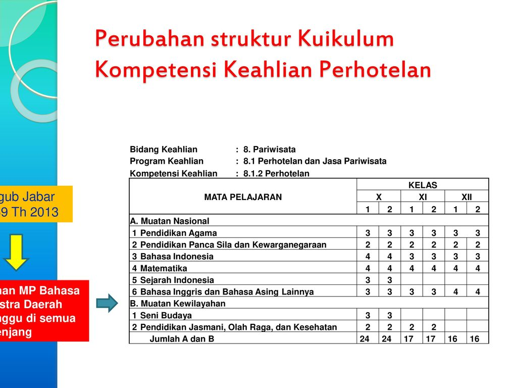 Struktur Kurikulum 2013 Revisi 2017 Smk Pariwisata