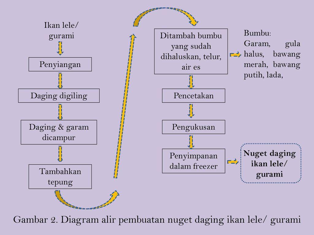 Kuliah tp ikan 10 pengolahan ikan air tawar ppt download 3 nuget ccuart Gallery