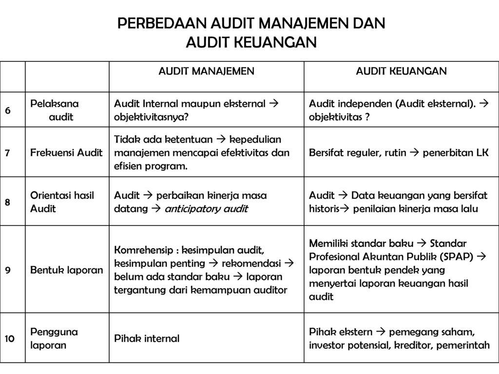 Pemeriksaan Akuntansi Ii Audit Manajemen Ppt Download