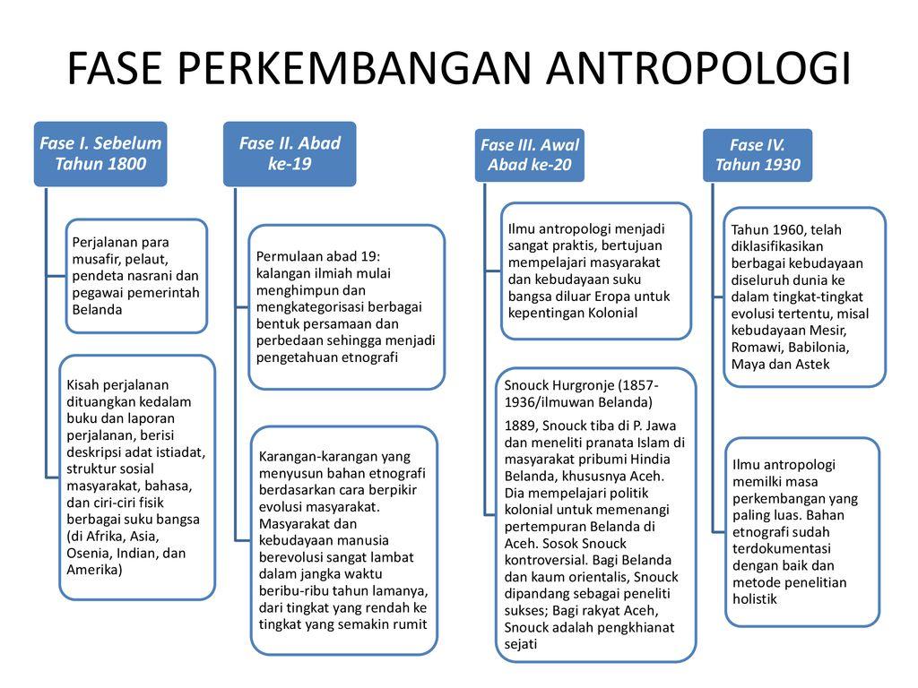 Fase Perkembangan Antropologi Di Indonesia
