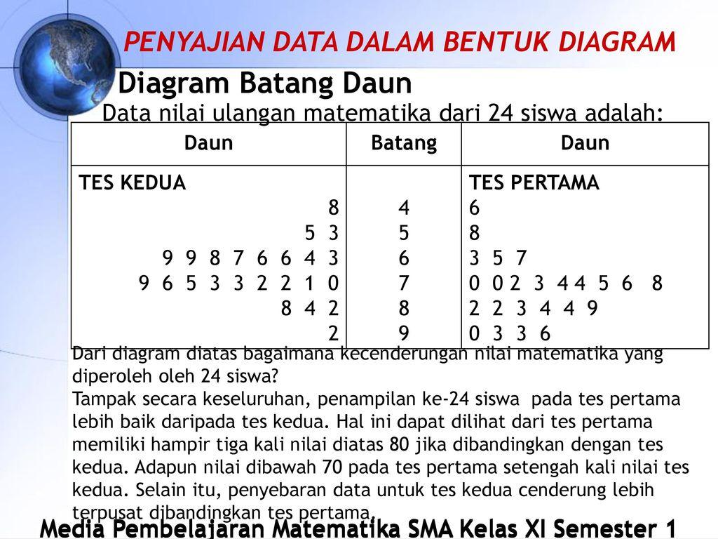 Statistika matematika sma kelas xi ipa semester 1 oleh ndaruworo 18 diagram batang daun ccuart Image collections