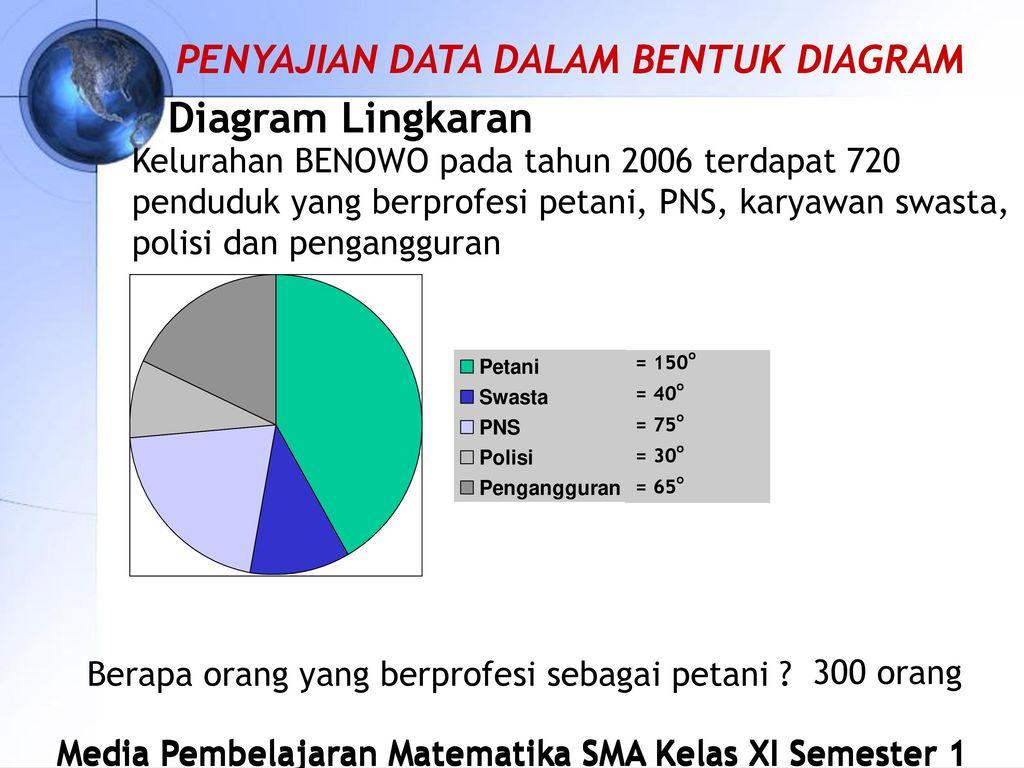 Statistika matematika sma kelas xi ipa semester 1 oleh ndaruworo 20 diagram lingkaran ccuart Image collections