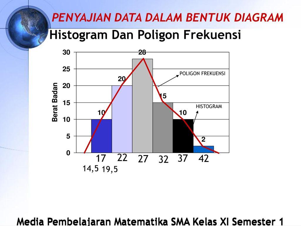 Statistika matematika sma kelas xi ipa semester 1 oleh ndaruworo 21 histogram dan poligon frekuensi ccuart Gallery