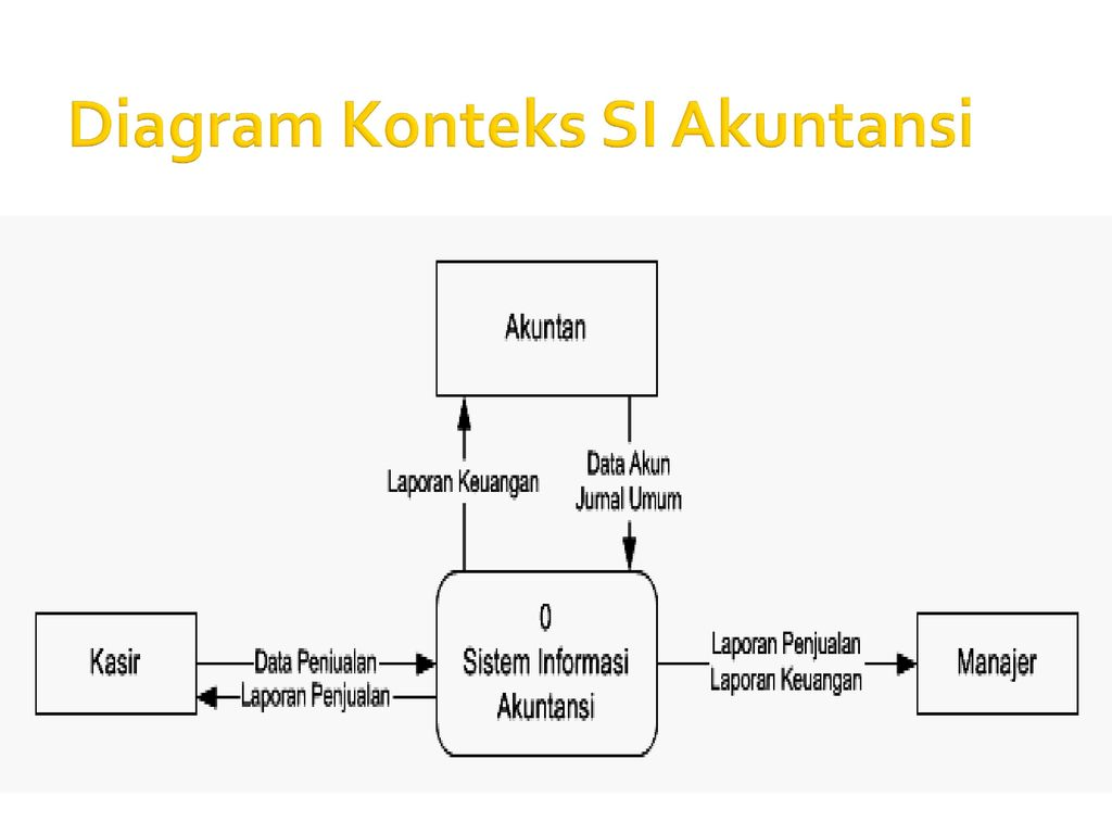 Analisa perancangan sistem informasi ppt download 53 diagram konteks si akuntansi ccuart Choice Image