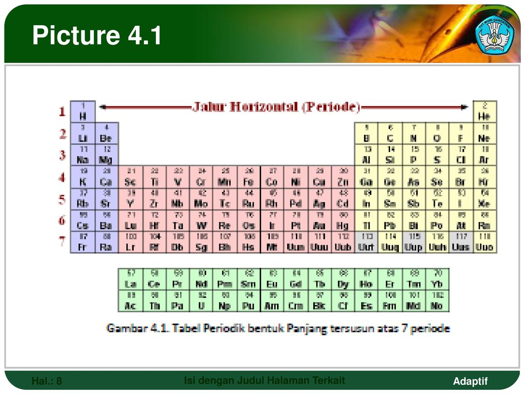 Periodic table for technological smk and agriculture ppt download 8 isi urtaz Gallery