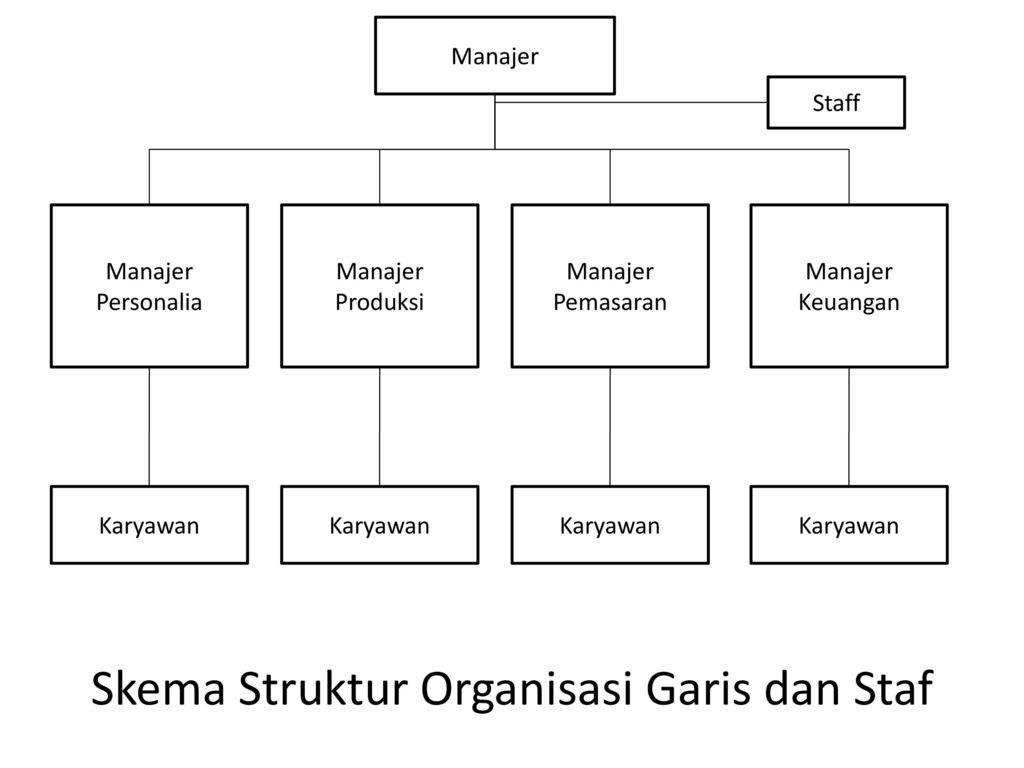 e bentuk bentuk struktur organisasi ppt download Struktur Organisasi Fungsional skema struktur organisasi garis dan staf