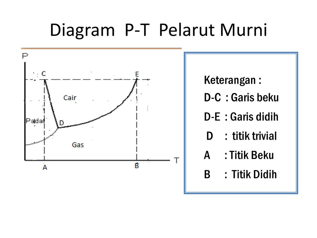 Diagram p t ppt download 3 diagram p t pelarut murni ccuart Choice Image