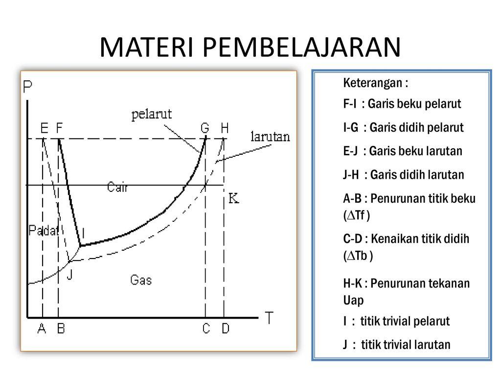 Diagram p t ppt download titik didih diagram p t pelarut murni 4 materi pembelajaran ccuart Choice Image
