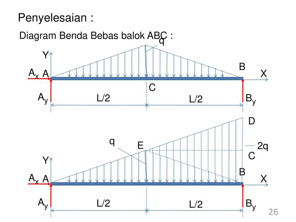 Contoh soal singularity methode ppt download penyelesaian diagram benda bebas balok abc y x a b q l2 c ay ax ccuart Gallery